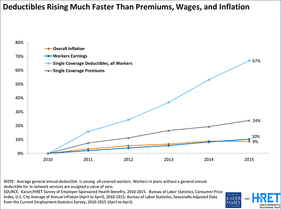 KFF 2015 slide: Deductibles Rising Much Faster