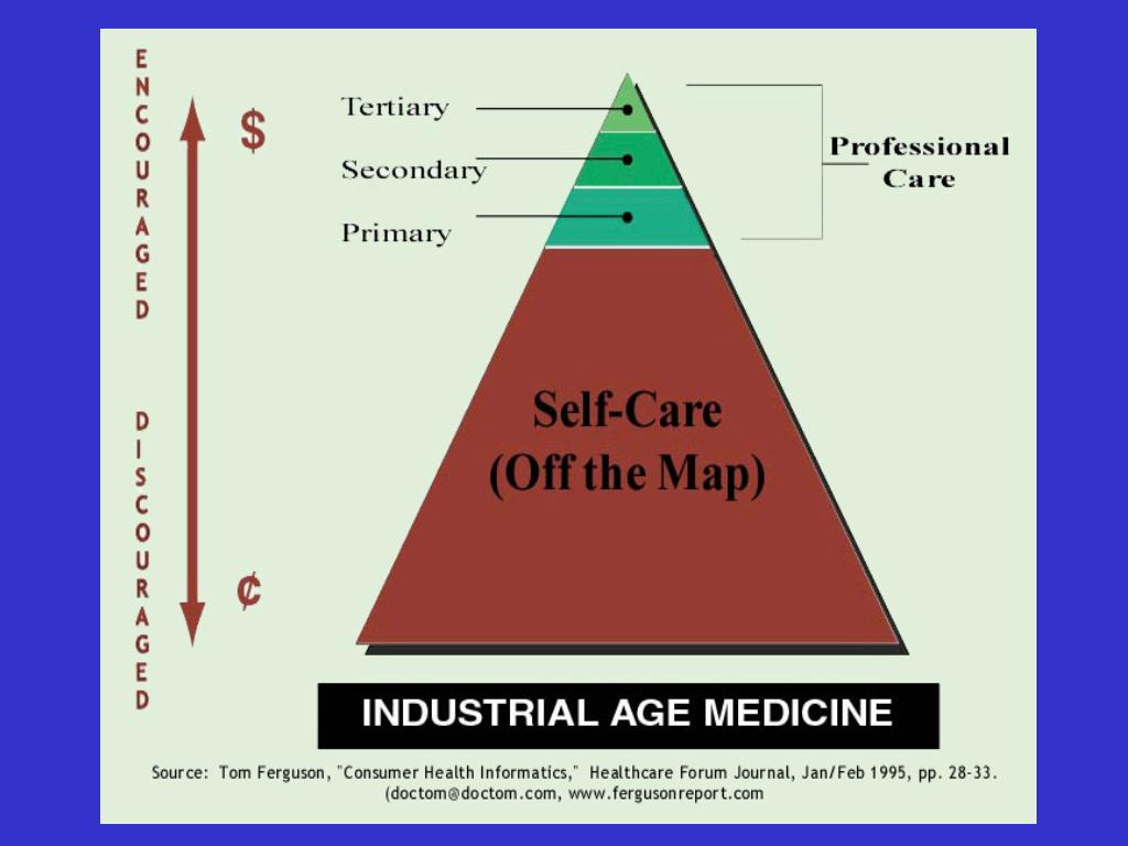 """Doc Tom's 'Industrial Age Medicine"""" slide (1995)"""