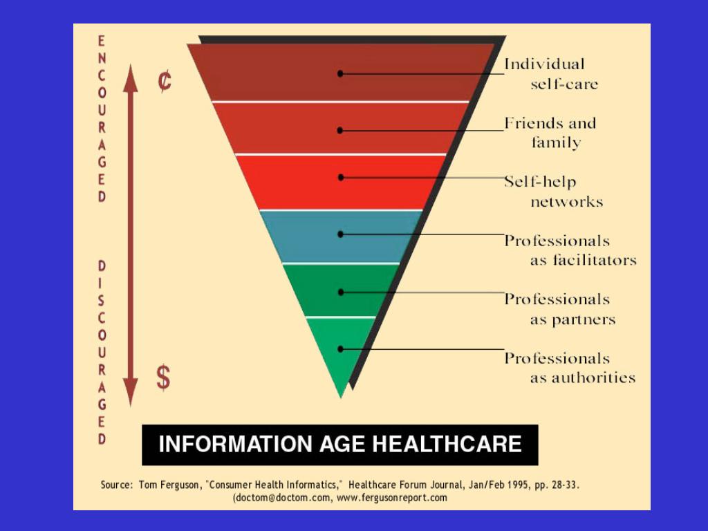 """Doc Tom's """"Information Age Healthcare"""" slide (1994)"""