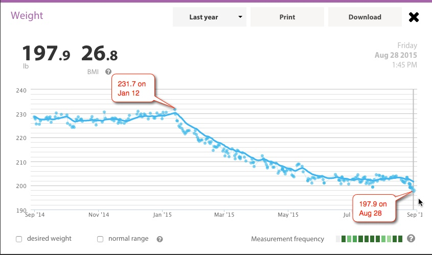 Withings weight curve 2015-08-30
