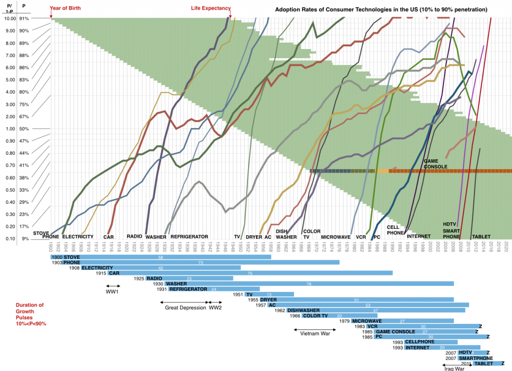 Asymco graph on Adoption Rates of Consumer Technologies