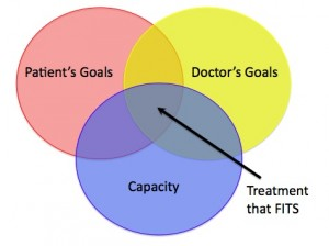 "KER ""Treatment That Fits"" diagram"