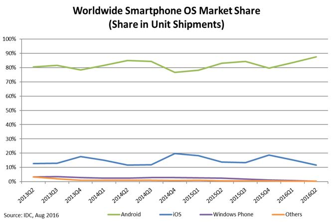 IDC post on smartphone OS market share