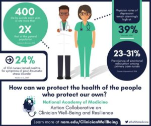 Infographic from NAM with key statistics on clinician wellbeing